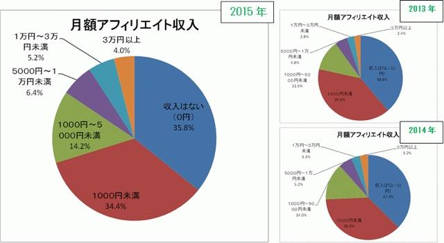 日本アフィリエイト協議会の「アフィリエイト市場調査2015」